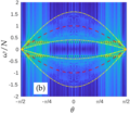 Partitioning Waves and Eddies in Stably Stratified Turbulence