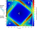 From flying wheel to square flow : Dynamics of a flow driven by acoustic forcing