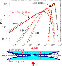 Pressure dependence of the electrical transport in granular materials