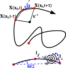 Angular statistics of Lagrangian trajectories in turbulence
