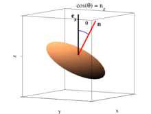 Statistical Model for the Orientation of Nonspherical Particles Settling in Turbulence