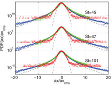 Finite-size particles in turbulent channel flow : quadrant analysis and acceleration statistics