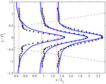 Scaling and dimensional analysis of acoustic streaming jets