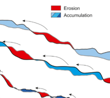 Storm‐induced turbidity currents on a sediment‐starved shelf : Insight from direct monitoring and repeat seabed mapping of upslope migrating bedforms