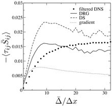 A dynamic regularized gradient model of the subgrid-scale stress tensor for large-eddy simulation