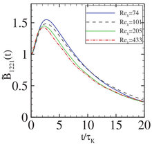 Short-time evolution of Lagrangian velocity gradient correlations in isotropic turbulence