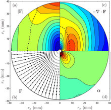 Structure and dynamics of rotating turbulence: a review of recent experimental and numerical results